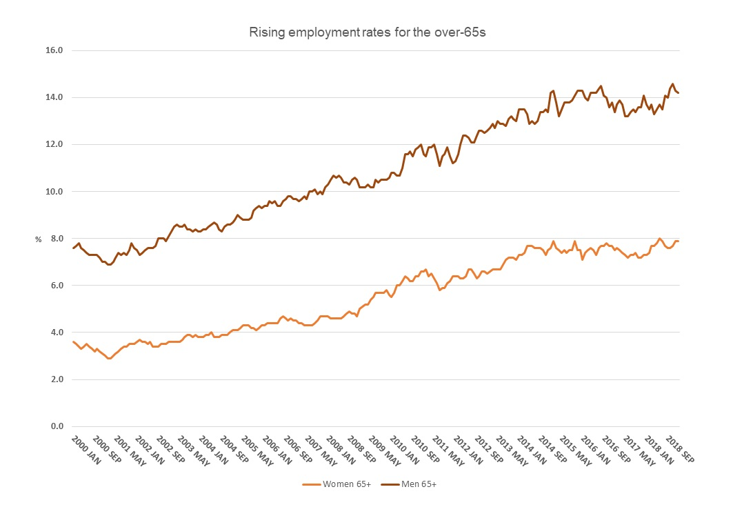 Rising employment rates for the over 65s