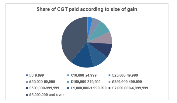 Pie chart showing share of capital gains tax paid according to size of gain