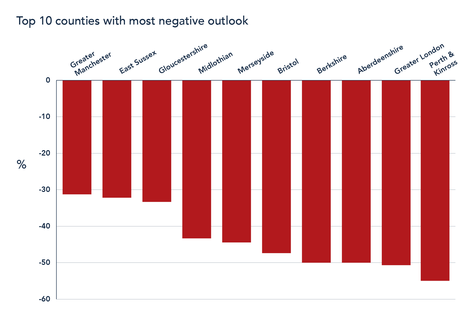 Top 10 counties with most negative outlook
