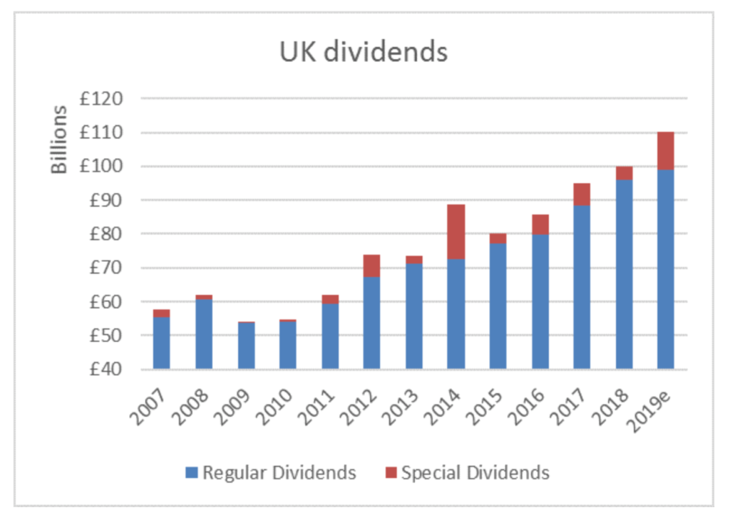 UK dividends graph alan boswell group
